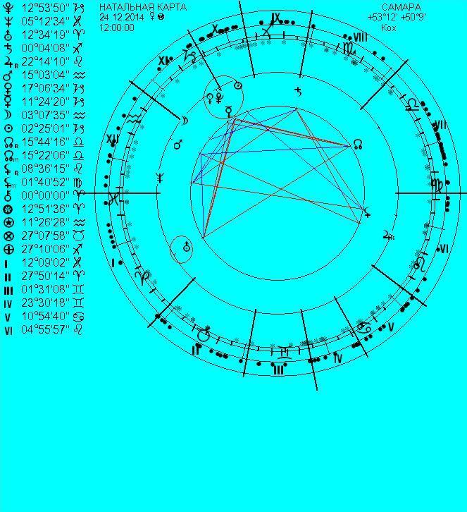 Составить Натальную Карту Самостоятельно Антарес