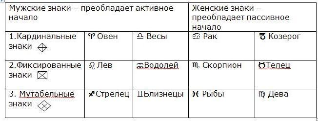 симовлизм в астрологии