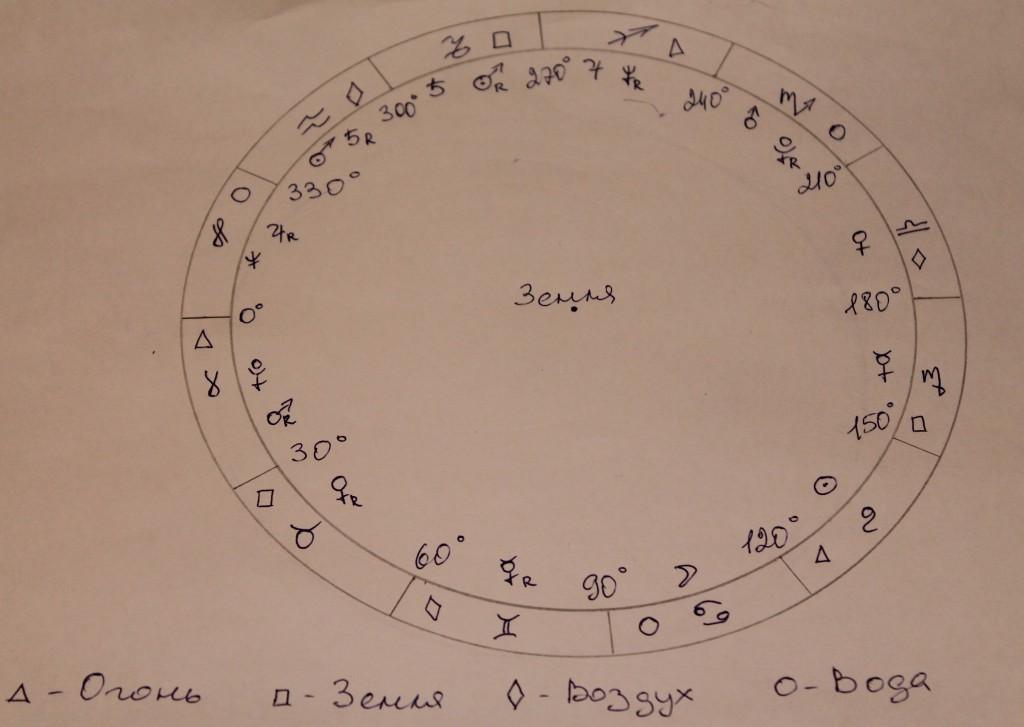 Управление в знаках зодиака