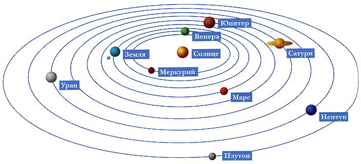 карта планет